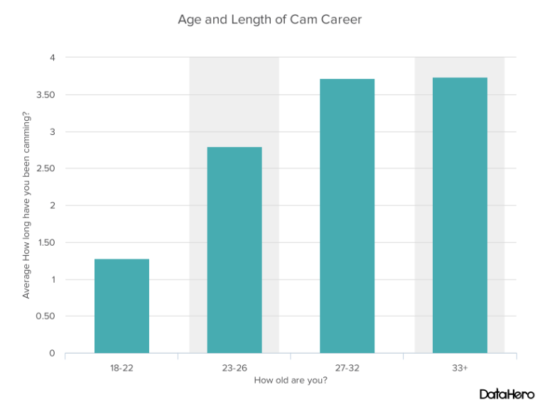 DataHero Age and Length of Cam Career