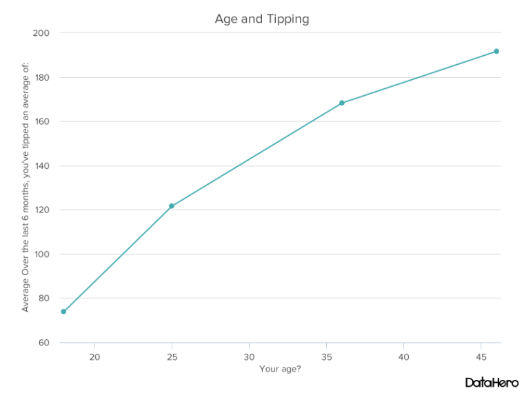 DataHero Age and Tipping.png