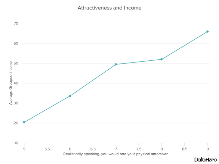 DataHero Attractiveness and Income.png
