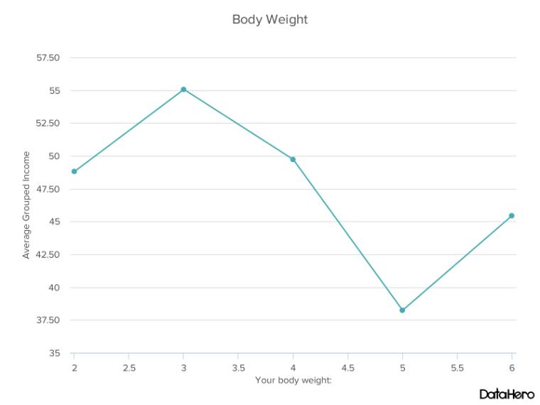 DataHero Body Weight.png