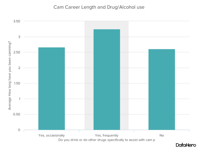 DataHero Cam Career Length and DrugAlcohol use.png