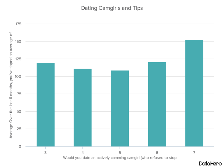 DataHero Dating Camgirls and Tips.png