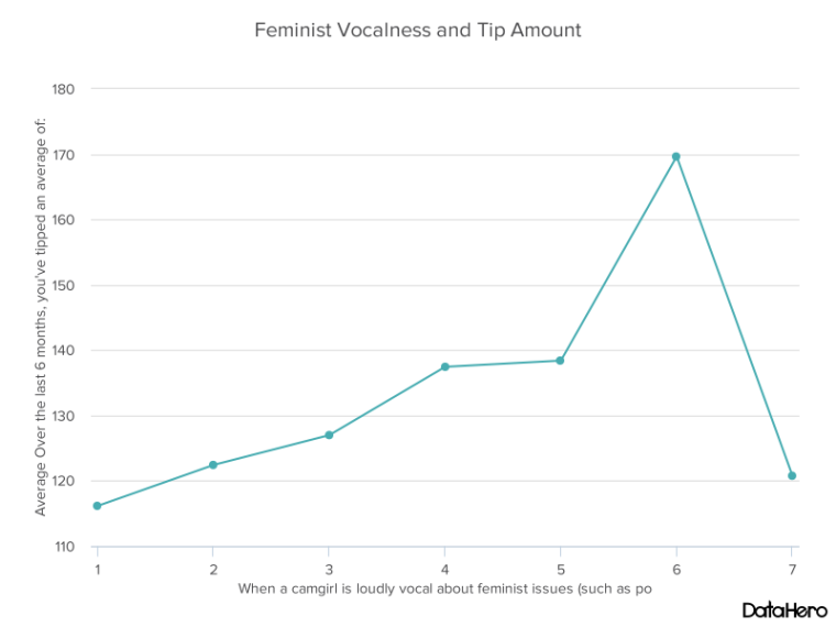 DataHero Feminist Vocalness and Tip Amount.png