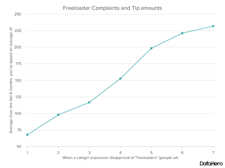 DataHero Freeloader Complaints and Tip amounts.png