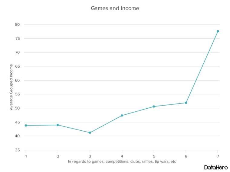DataHero Games and Income.png
