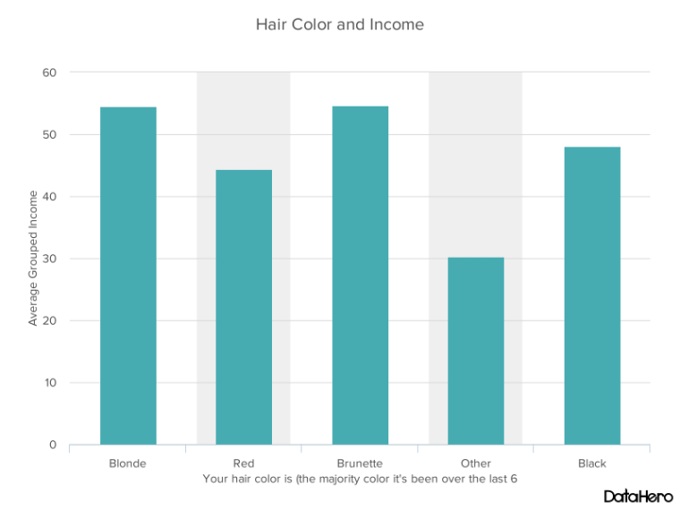 DataHero Hair Color and Income.png