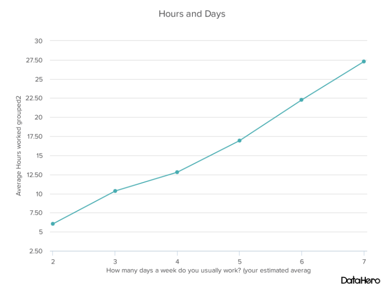 DataHero Hours and Days.png