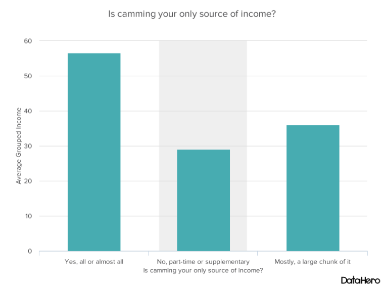DataHero Is camming your only source of income.png
