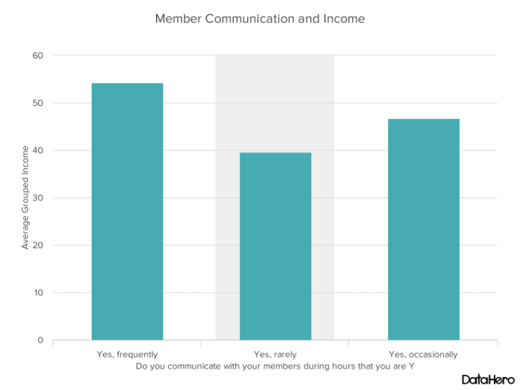 DataHero Member Communication and Income.png