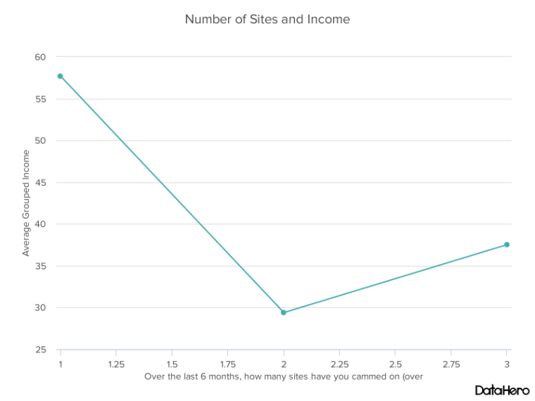 DataHero Number of Sites and Income.png