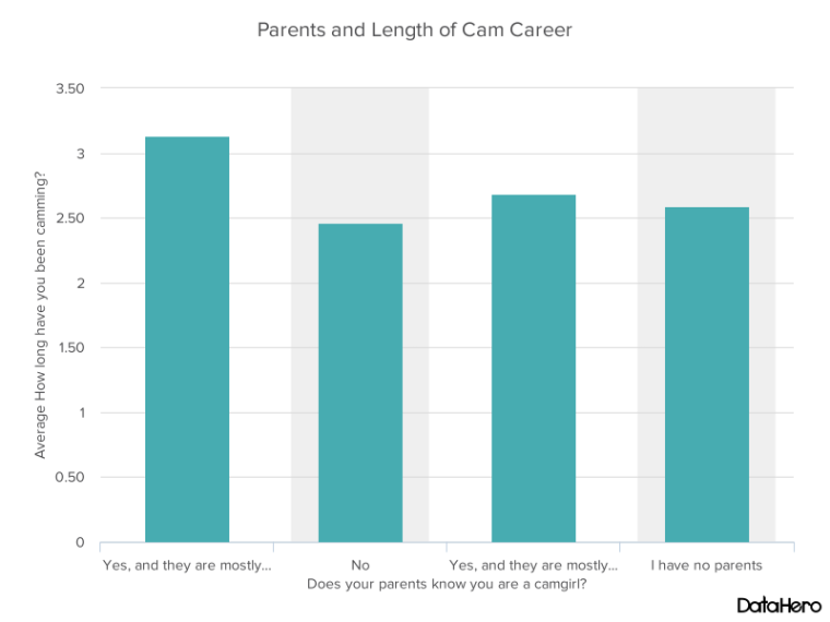 DataHero Parents and Length of Cam Career.png