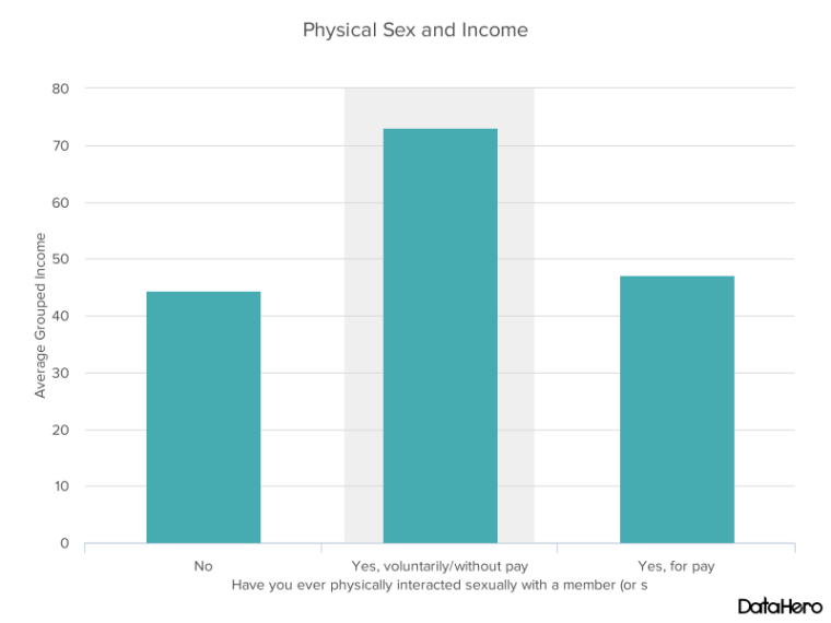 DataHero Physical Sex and Income.png