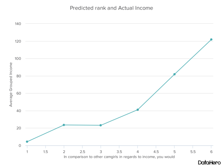 DataHero Predicted rank and Actual Income.png