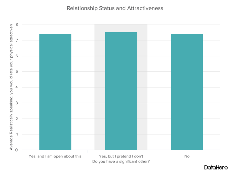 DataHero Relationship Status and Attractiveness.png