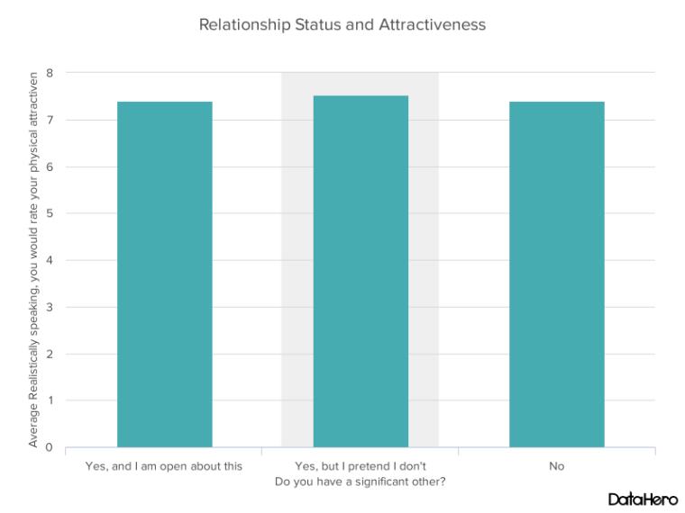 DataHero Relationship Status and Attractiveness.png