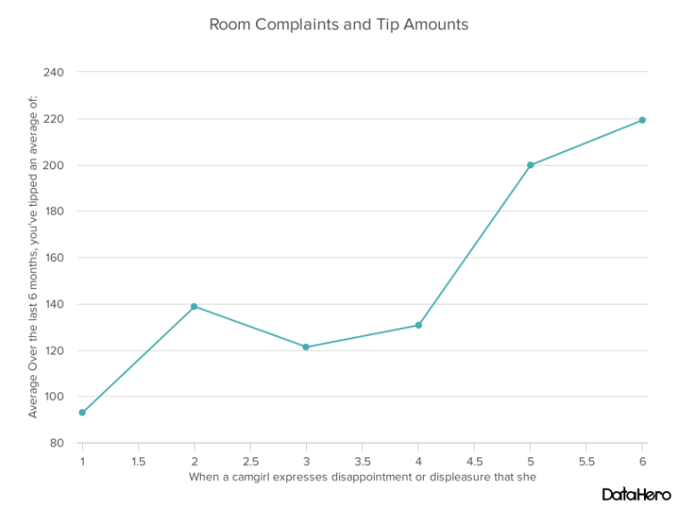 DataHero Room Complaints and Tip Amounts.png