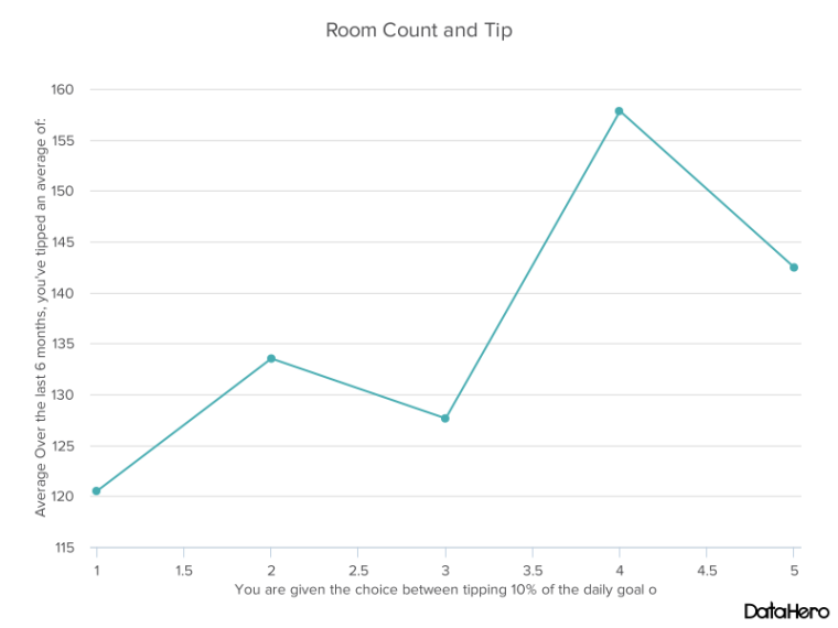 DataHero Room Count and Tip.png