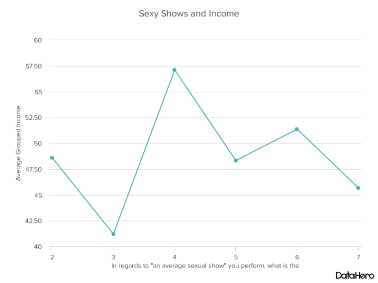 DataHero Sexy Shows and Income