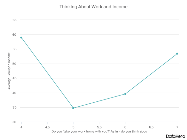 DataHero Thinking About Work and Income.png