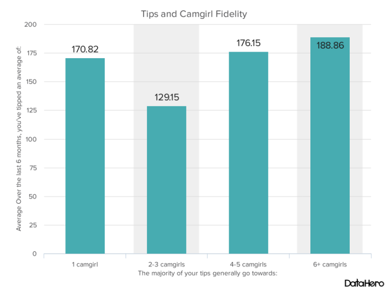 DataHero Tips and Camgirl Fidelity.png