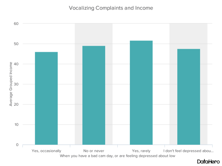 DataHero Vocalizing Complaints and Income.png